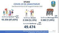 Update COVID-19 Jatim: 300 Kasus Baru, Sembuh 307