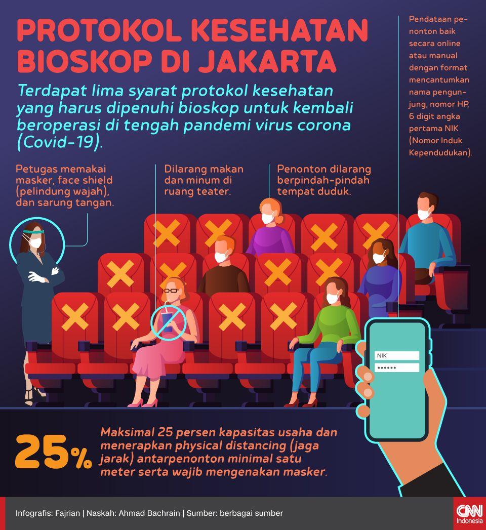 Infografis Protokol Kesehatan bioskop di jakarta