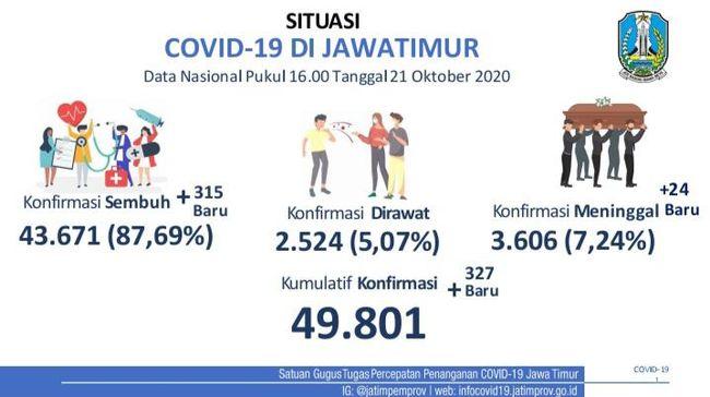 Update COVID-19 Jatim: Ada 327 Kasus Baru, yang Sembuh Tambah 315 Orang