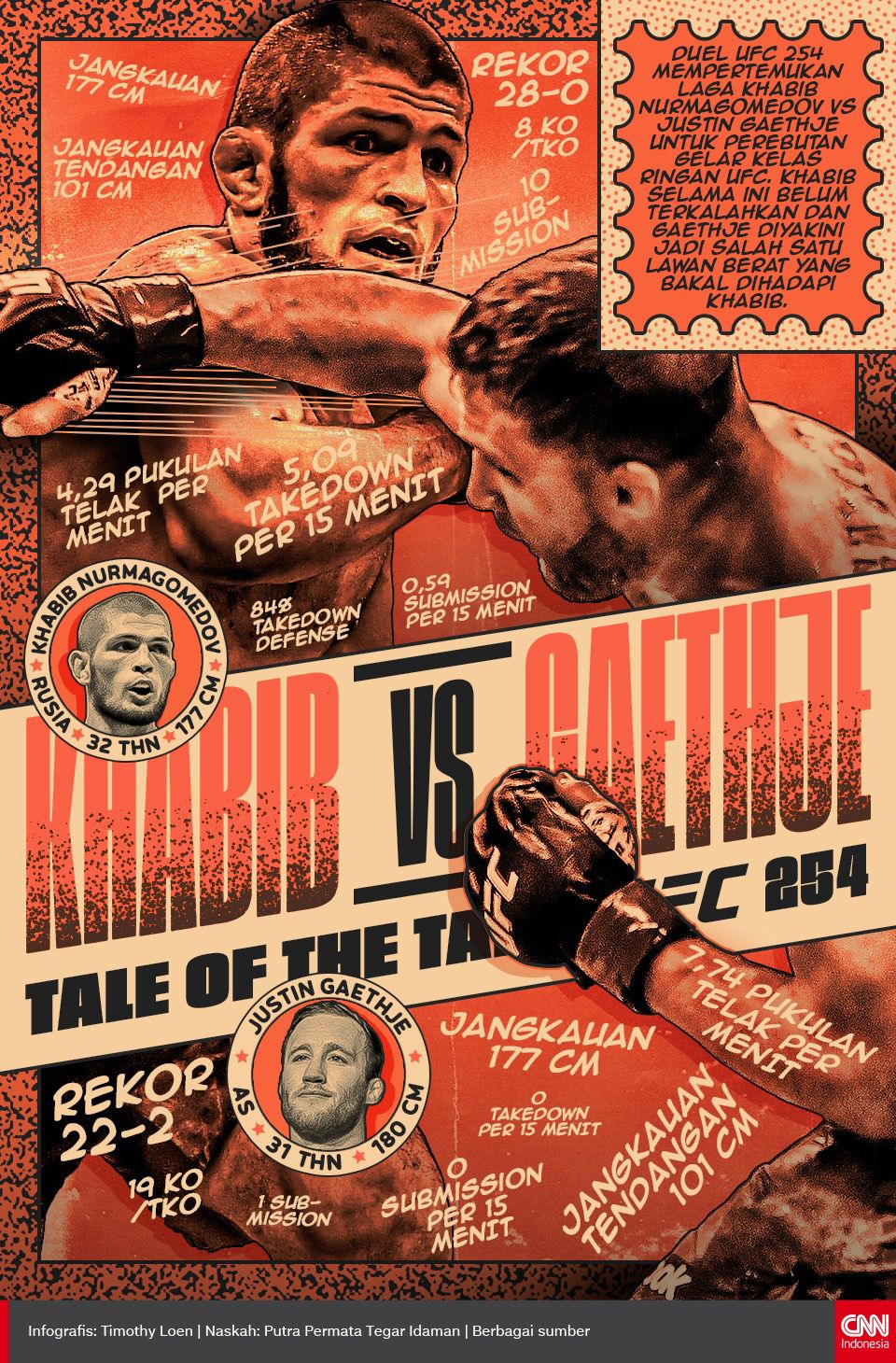 Infografis Tale of the Tape UFC 254 Khabib vs Gaethje