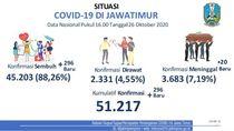 Update COVID-19 Jatim: Kasus Baru dan Sembuh Sama-sama Tambah 296