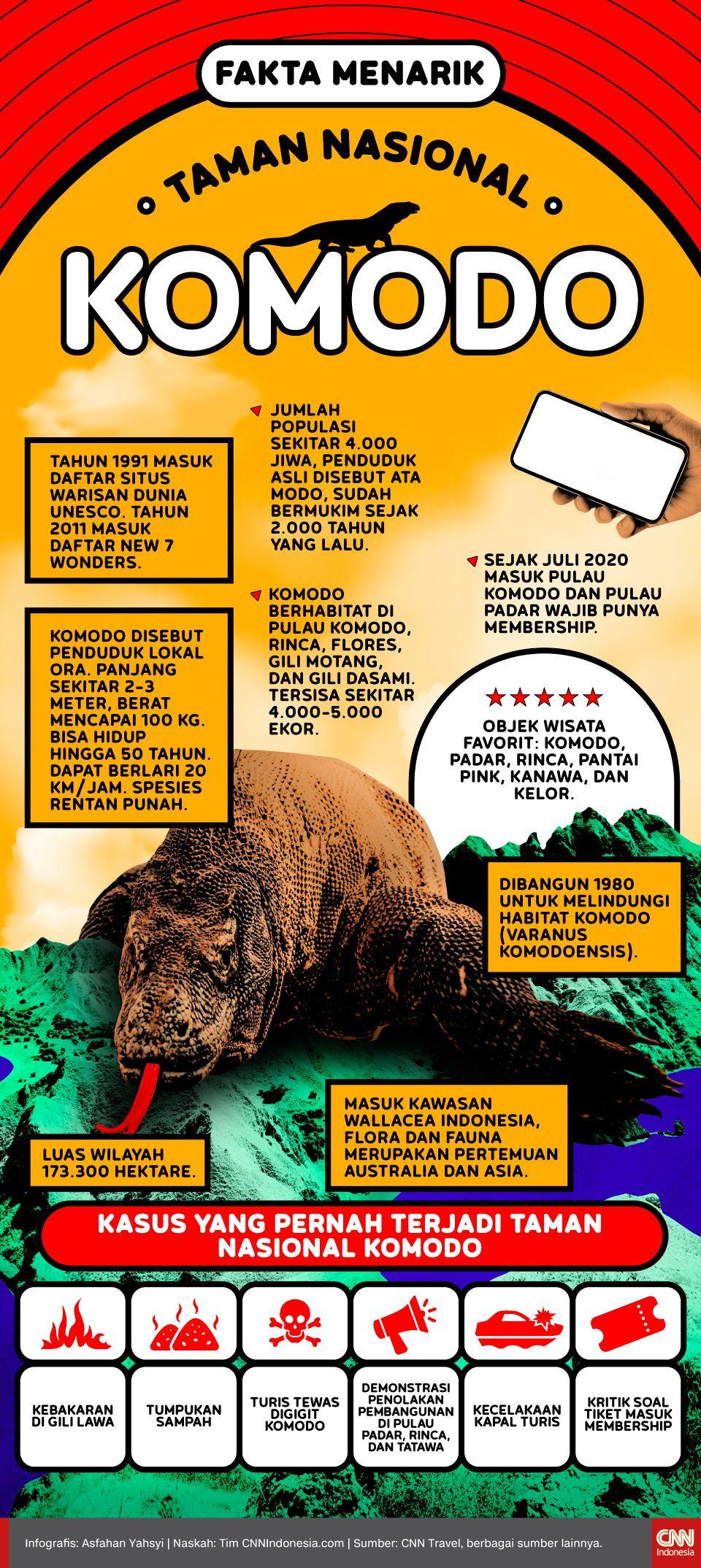 Infografis Fakta Menarik Taman Nasional Komodo