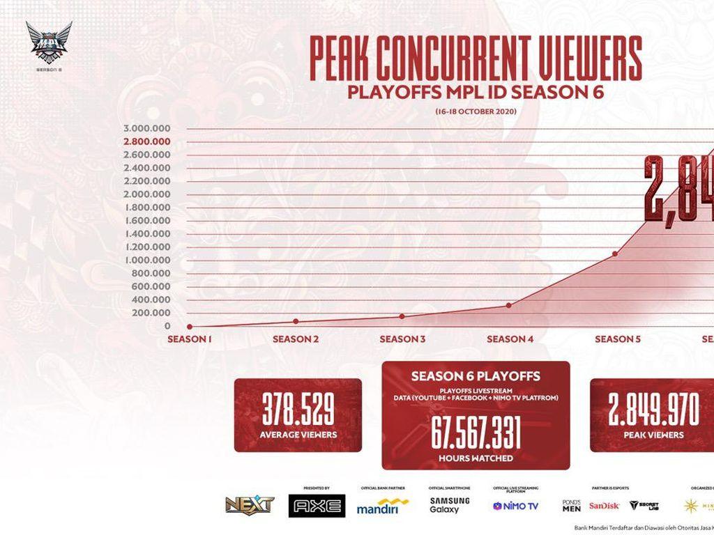 Penonton Final MPL Season 6 Tembus 2,8 Juta Pengguna