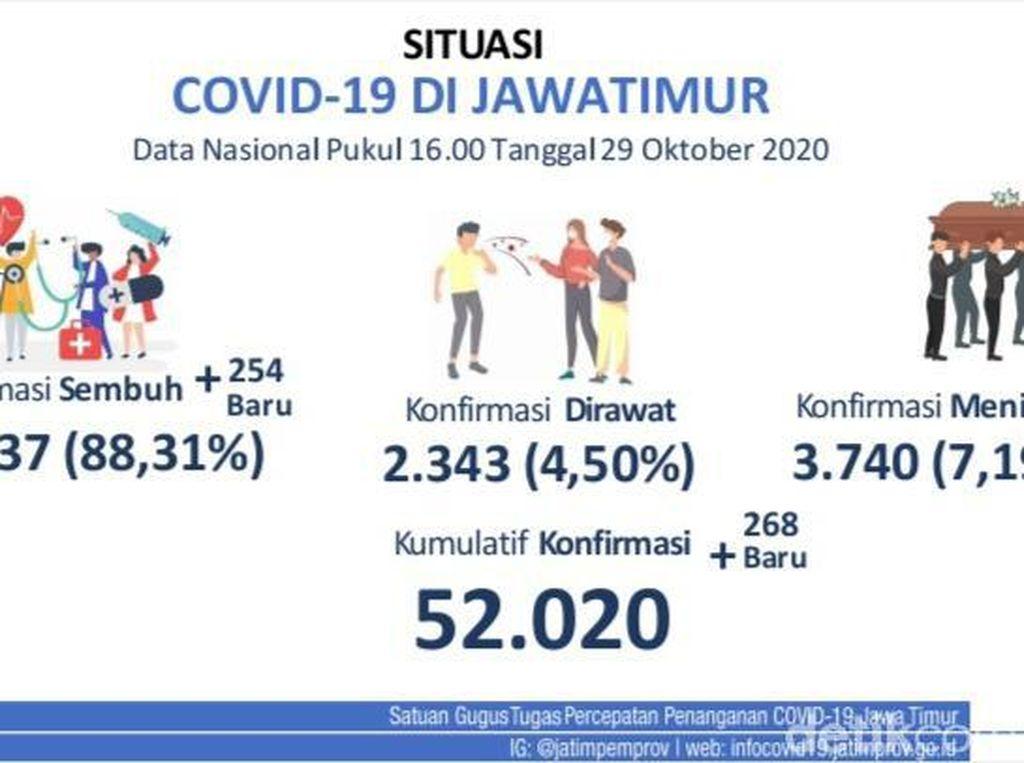Update COVID-19 Jatim: 268 Kasus Baru, Sembuh Tambah 254