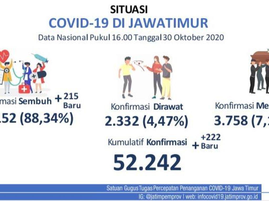 Update COVID-19 Jatim: 222 Kasus Baru, 215 Sembuh