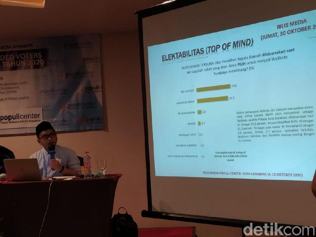 Popularitas Machfud Arifin Unggul, Tapi Elektabilitas Kalah Dibanding Eri Cahyadi