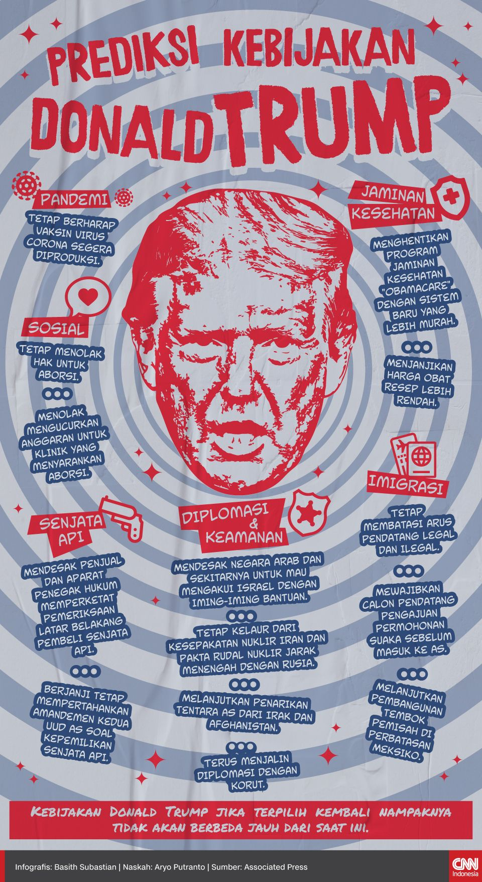 Infografis Prediksi Kebijakan Donald Trump