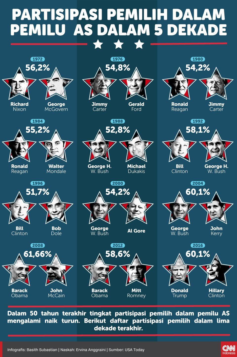 Infografis Partisipasi Pemilih dalam Pemilu AS dalam 5 Dekade