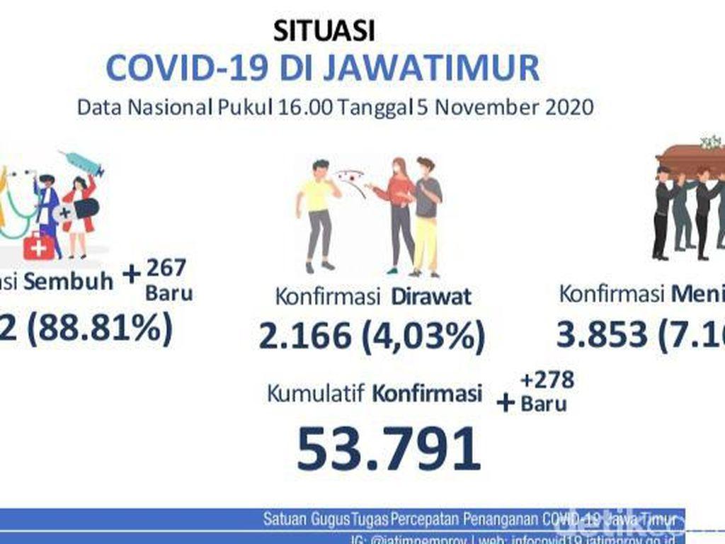 Update COVID-19 Jatim: 278 Kasus Baru, Sembuh 267