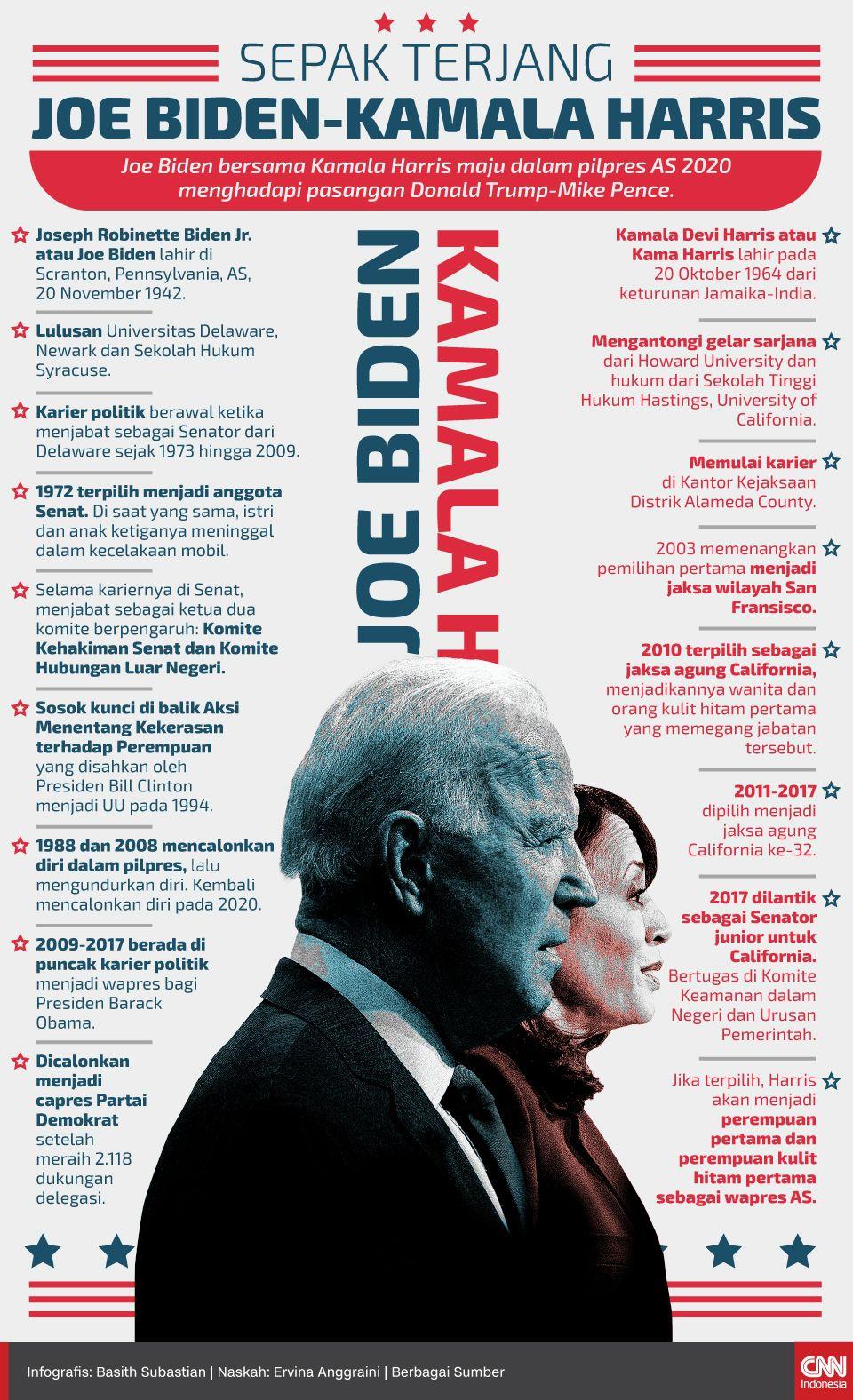 Infografis Sepak Terjang Joe Biden-Kamala Harris