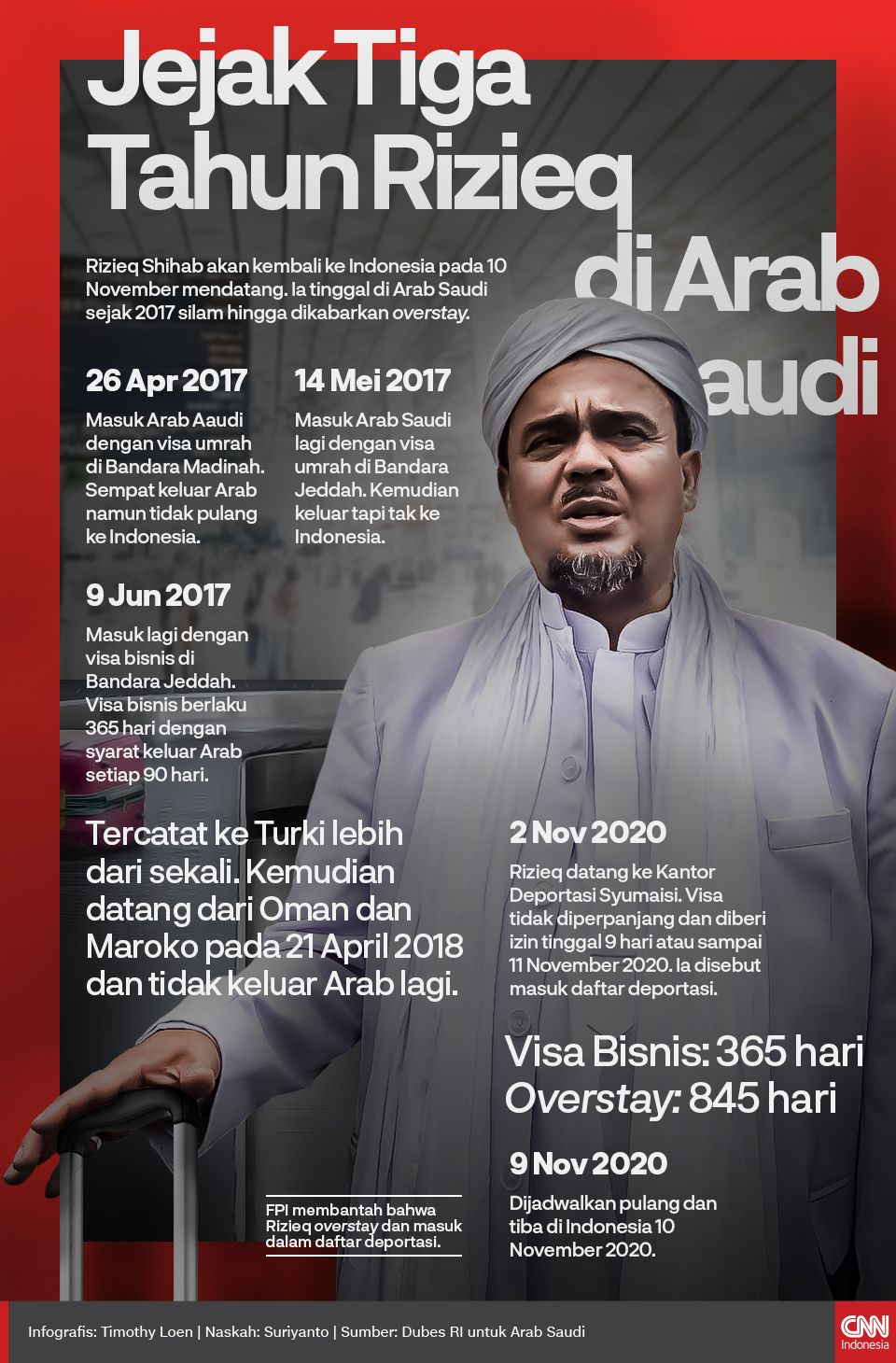 Infografis Jejak Tiga Tahun Rizieq di Arab Saudi