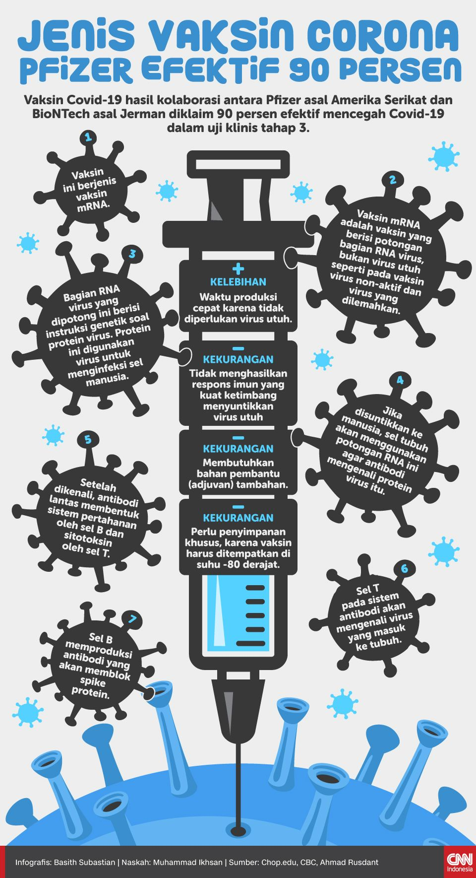 Infografis Jenis Vaksin Corona Pfizer Efektif 90 Persen