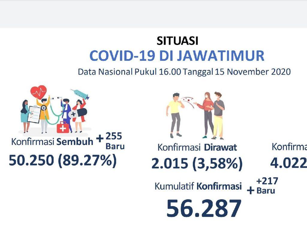 Pasien COVID-19 yang Sembuh di Jatim Lebih Banyak dari Pasien Baru