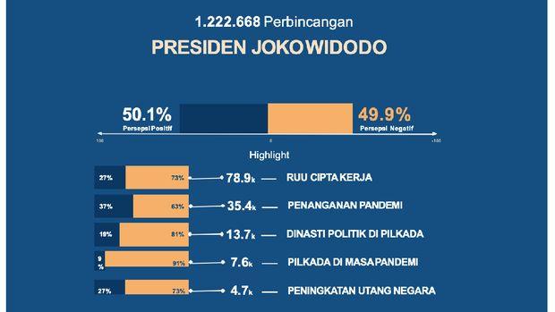 Hasil analisis Indef perbincangan media sosial terkait Presiden Joko Widodo di media sosial