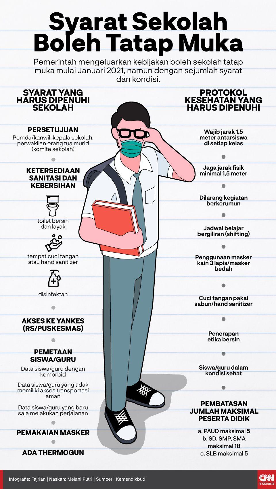 Infografis Syarat Sekolah Boleh Tatap Muka