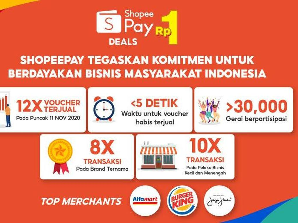 ShopeePay Jual Voucher 12x Lebih Banyak Selama 11.11