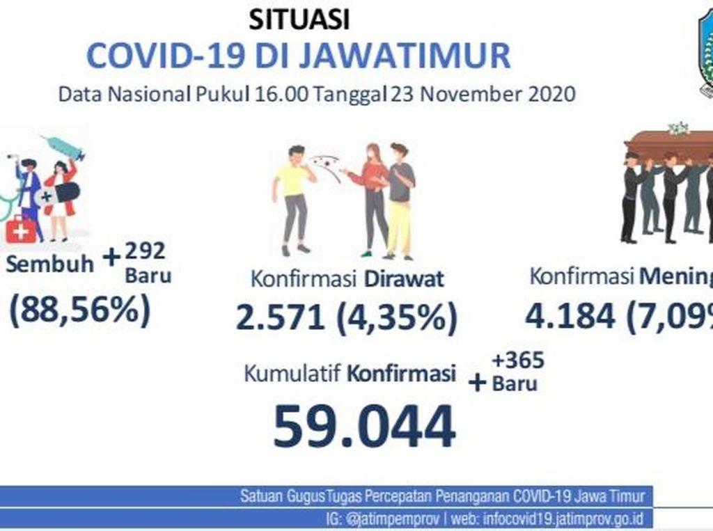 Kasus Baru COVID-19 di Jatim Kembali Meningkat Jadi 365, Sembuh 292