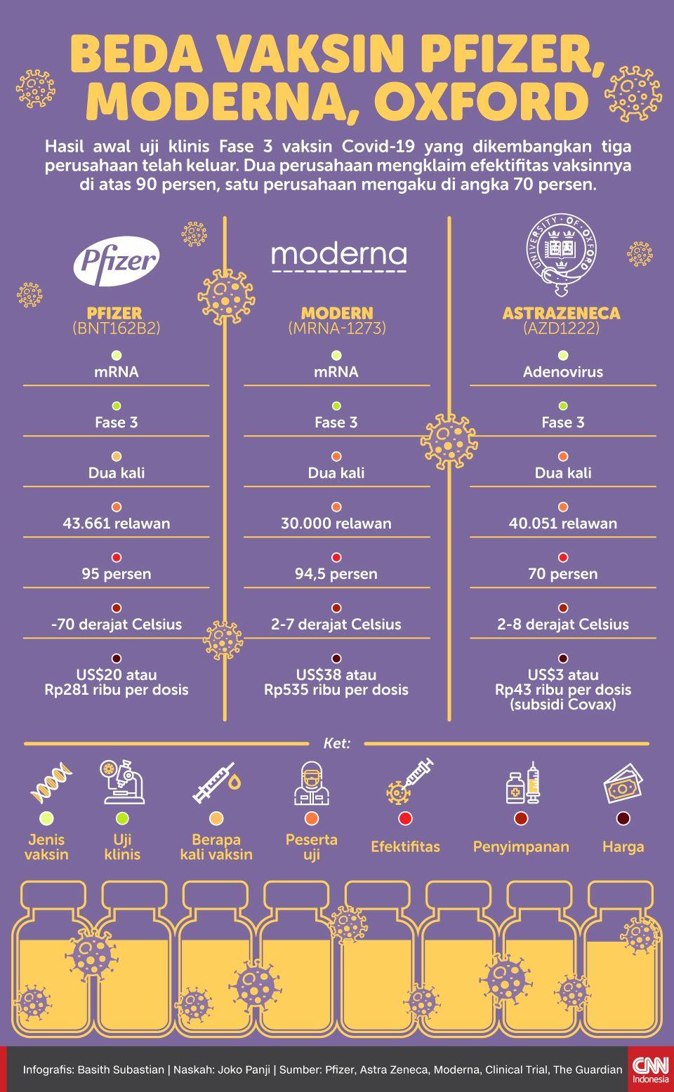 Infografis Beda Vaksin Pfizer, Moderna, Oxford
