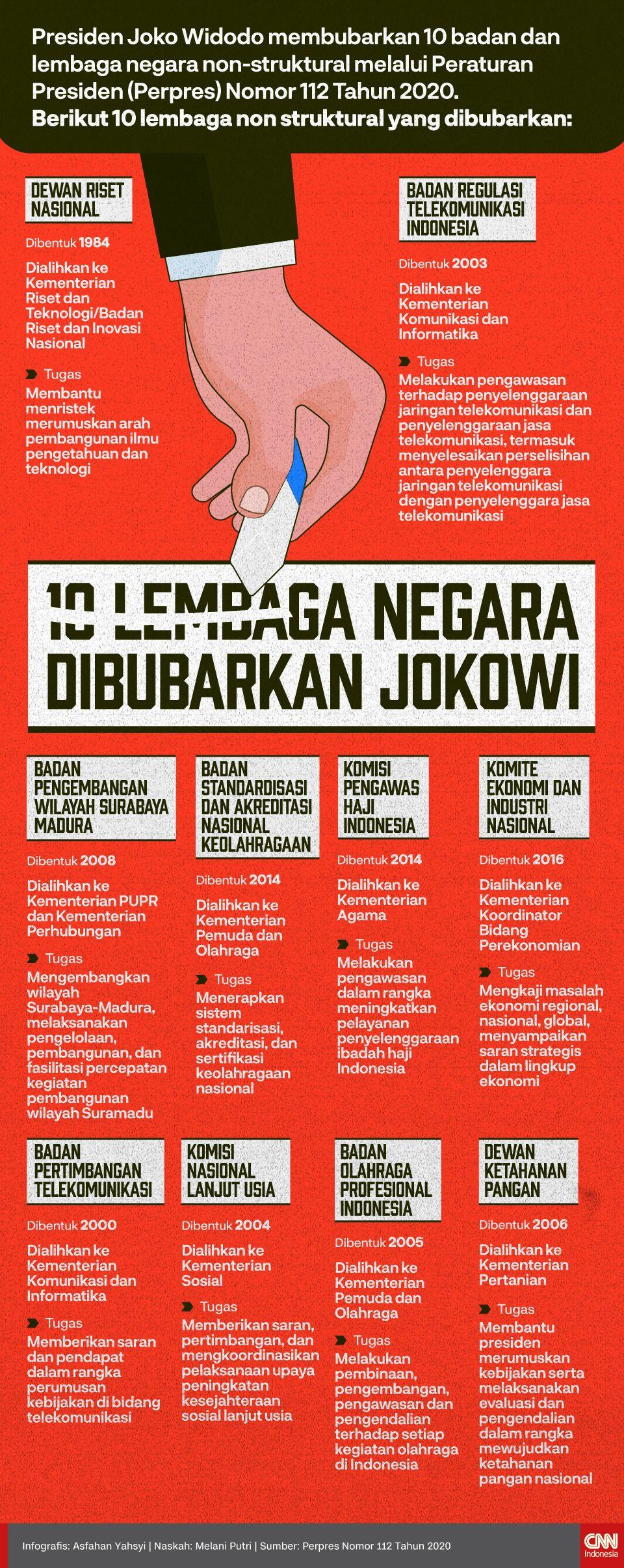 10 Lembaga Negara Dibubarkan Jokowi