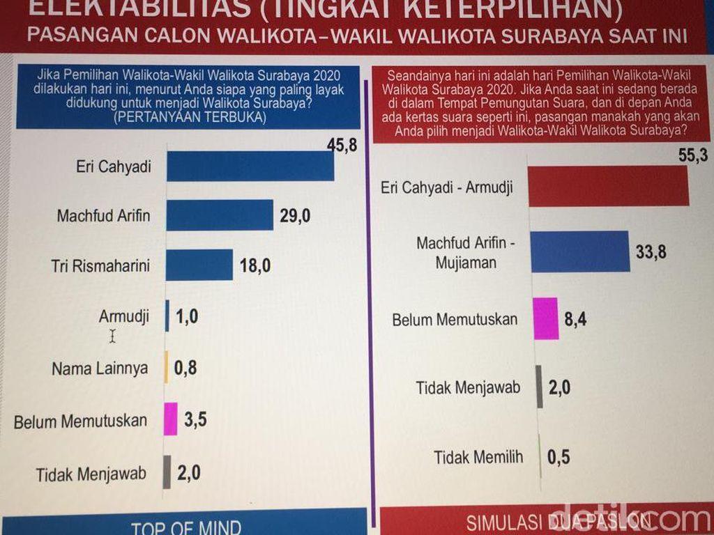 Survei Cyrus Network, Eri Cahyadi-Armuji Perkasa dengan Elektabilitas 55,3%