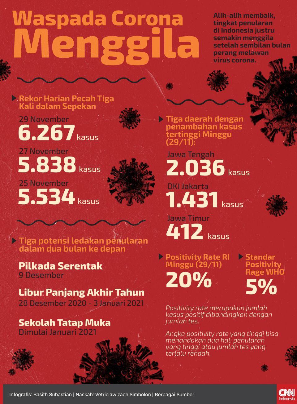Infografis Waspada Corona Menggila