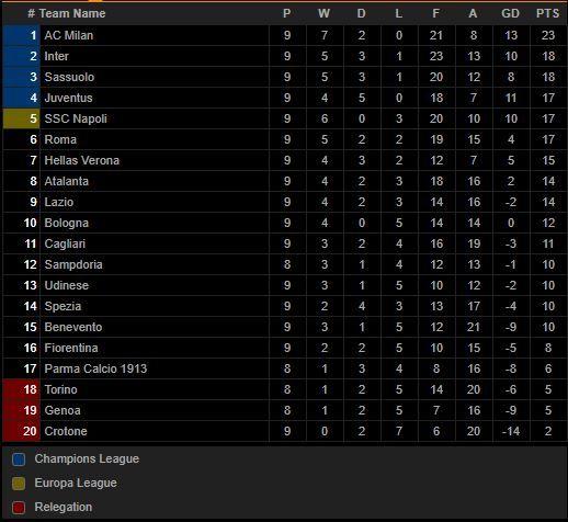 Klasemen Sementara Liga Italia