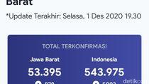 Corona di Jabar Nanjak, Pasien Aktif di Bandung Melebihi Bekasi dan Depok
