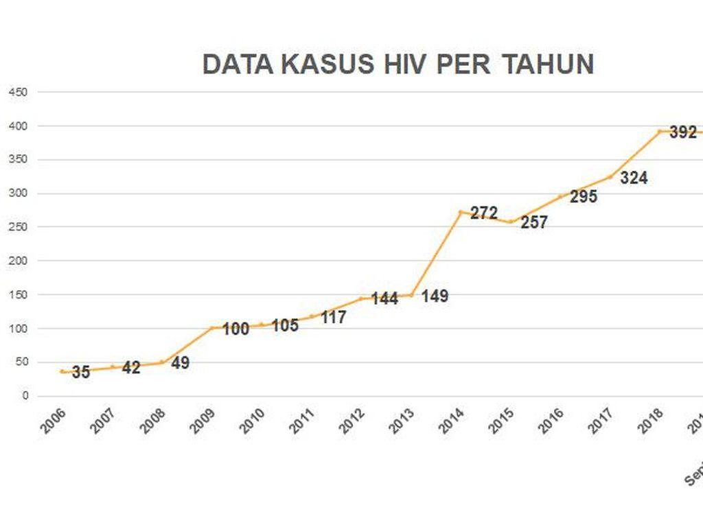 HIV/AIDS di Tulungagung Capai 2.880 Kasus, Didominasi Usia Produktif