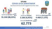 Update COVID-19 Jatim: 460 Kasus Baru, Sembuh 397