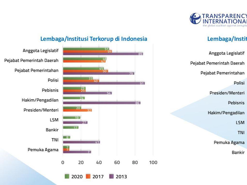 Survei TII: Anggota Legislatif Terkorup di Indonesia