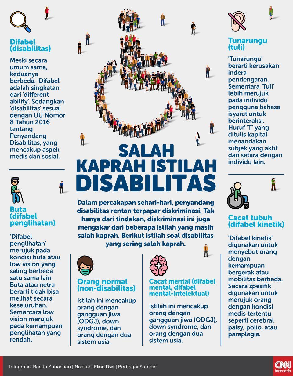 Infografis Salah Kaprah Istilah Disabilitas