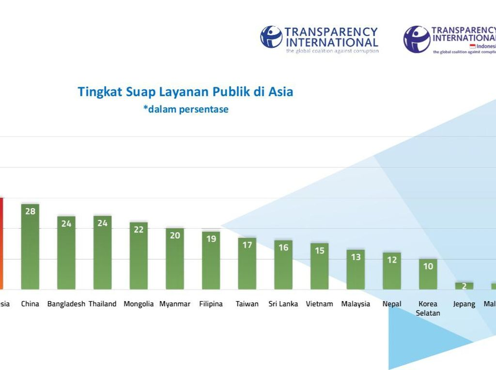 Survei TII: Suap Layanan Publik RI Peringkat Ketiga di Asia