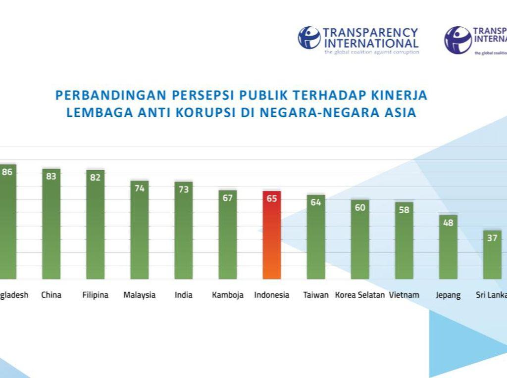 Survei TII: Kinerja Lembaga Antikorupsi RI di Bawah Kamboja