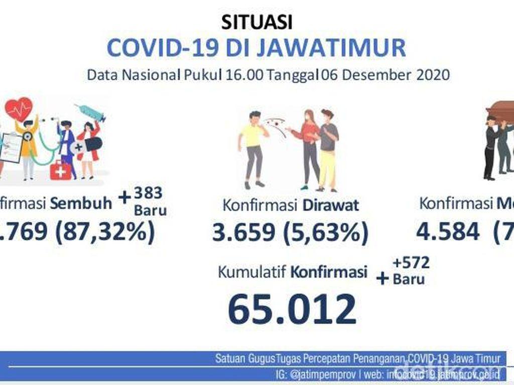 Update COVID-19 Jatim: Kasus Baru Positif 572, Sembuh 383 Orang
