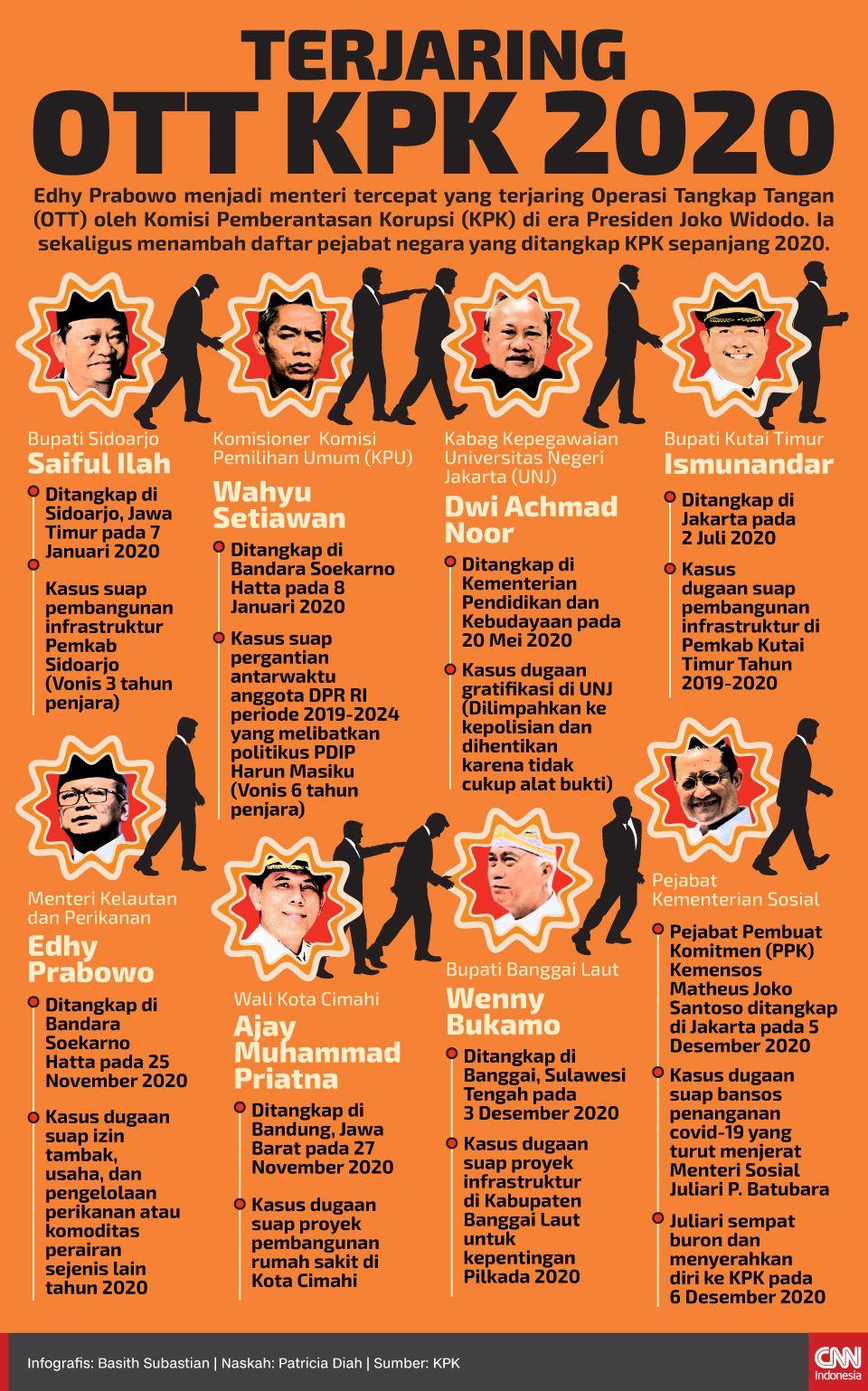 Infografis TERJARING OTT KPK 2020