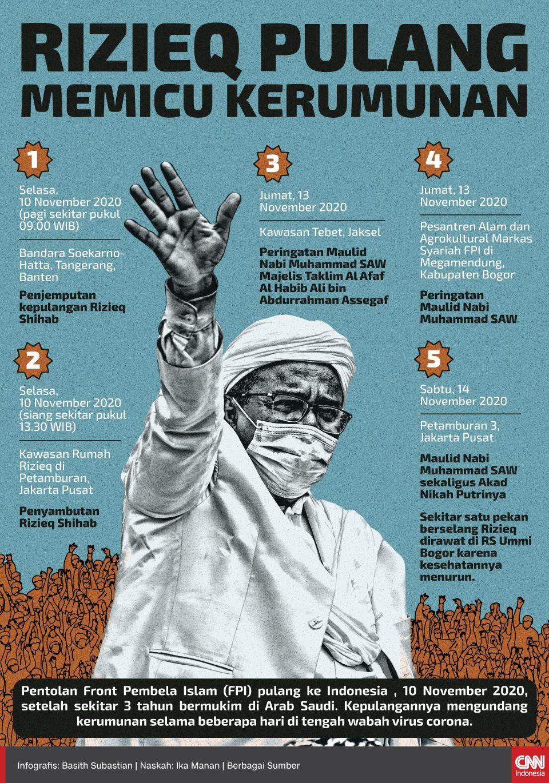 Infografis Rizieq Pulang Memicu Kerumunan