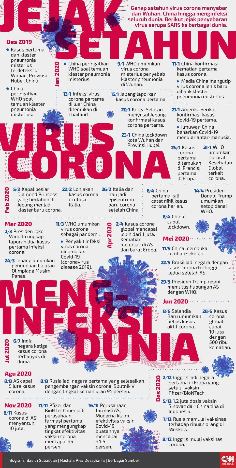Infografis Jejak Setahun Virus Corona Menginfeksi Dunia