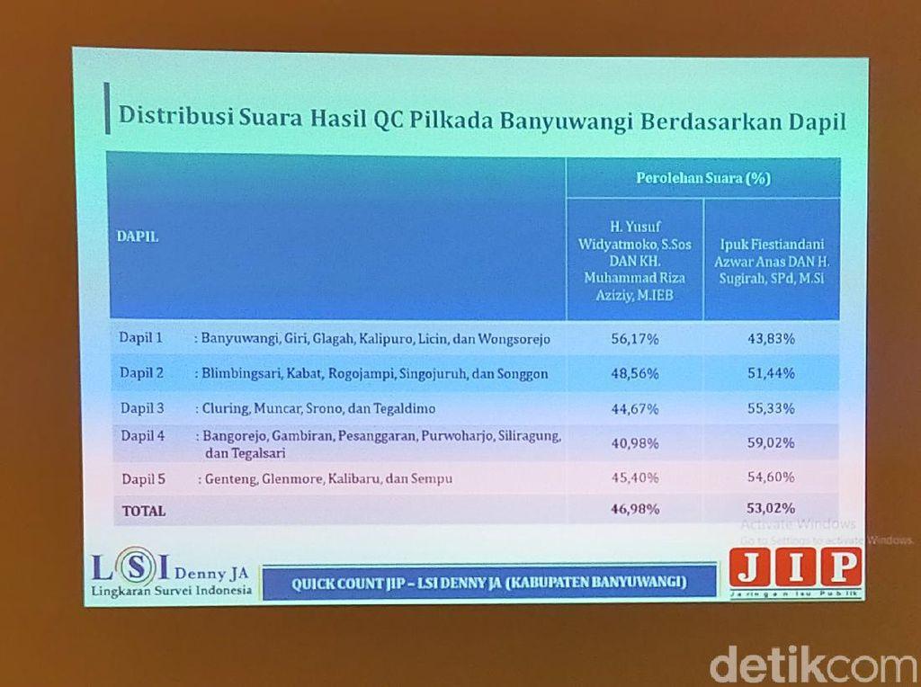 LSI Denny JA: Ipuk-Sugirah Menang 4 dari 5 Dapil di Banyuwangi