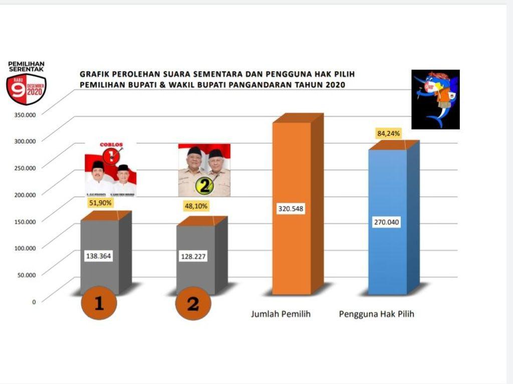 Hitung Cepat KPU, Pasangan Jeje-Ujang Unggul di Pilkada Pangandaran