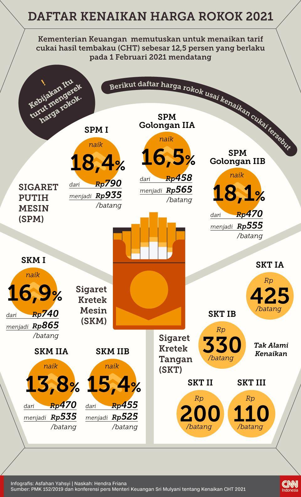 Infografis Daftar Kenaikan Harga Rokok 2021