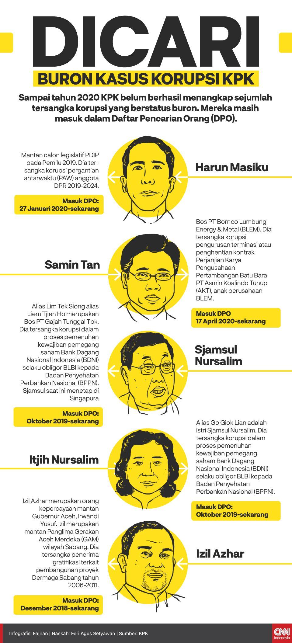 Infografis Dicari Buron Kasus Korupsi KPK