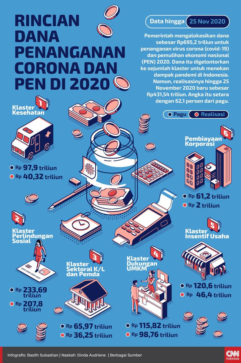 Infografis Rincian Dana Penanganan Corona dan PEN di 2020