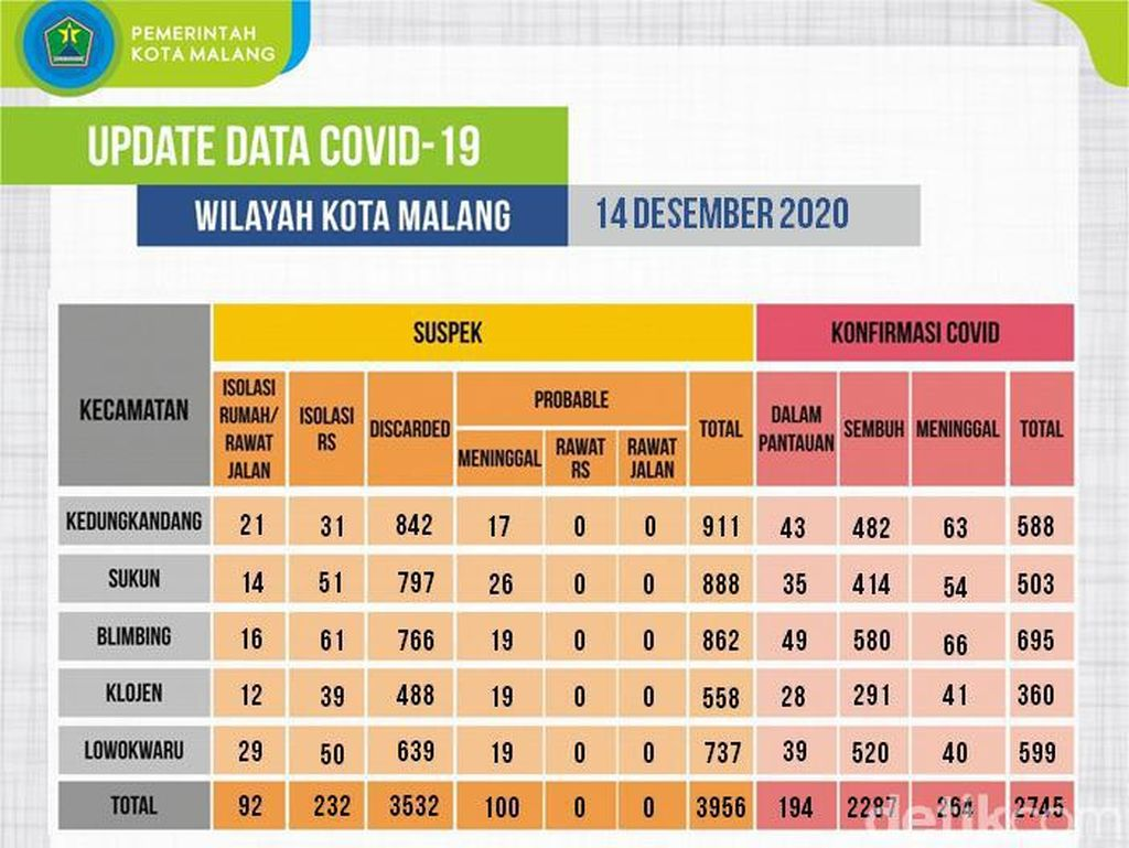 Kasus COVID-19 di Malang Melonjak, Wali Kota Sebut Kepatuhan Prokes Kendur