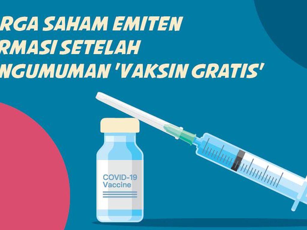 Harga Saham Emiten Farmasi Setelah Pengumuman Vaksin Gratis