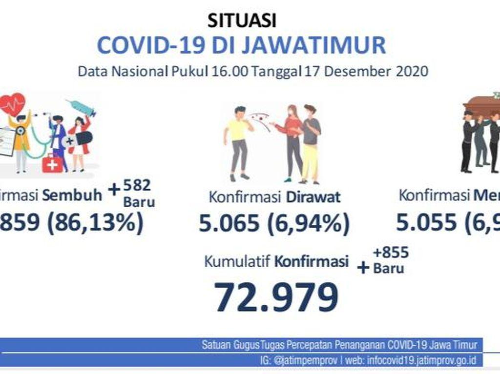 Rekor! Kasus Baru COVID-19 di Jatim Tambah 855, Tembus 72.979 Positif