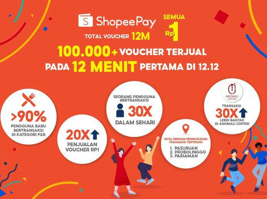 Rekor! 100 Ribu Voucher ShopeePay Terjual dalam 12 Menit di 12.12