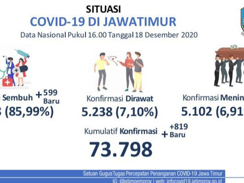 Kasus Baru COVID-19 di Jatim Tambah 819, Sembuh 599