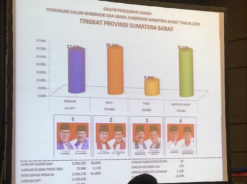 Rekapitulasi Pilgub Sumbar Usai, Mahyeldi-Audy Tertinggi dengan 32,43%