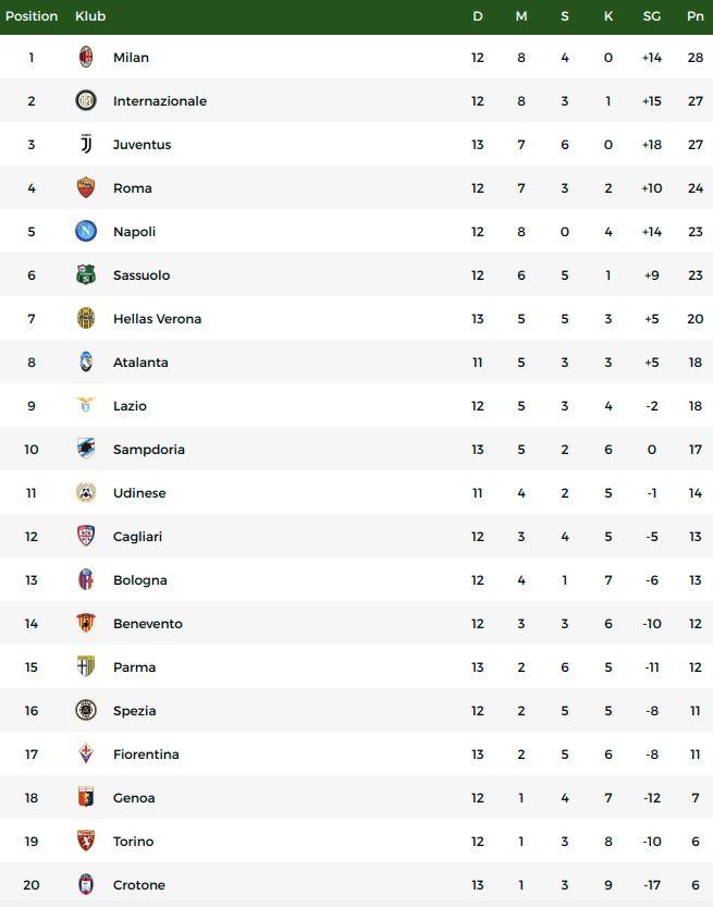 Klasemen Liga Italia, Minggu (20/12).