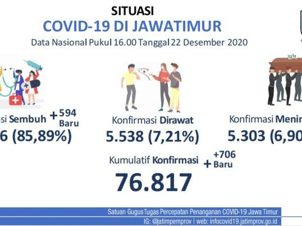 Update COVID-19 Jatim: 706 Kasus Baru, Sembuh 594
